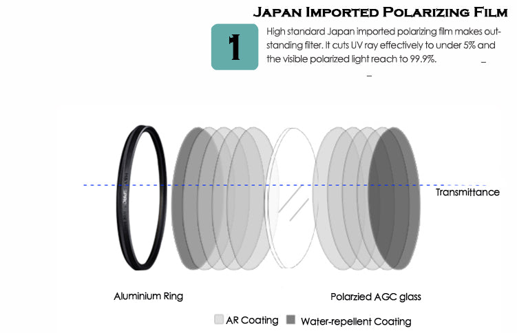 Japan Imported Polarizing Film