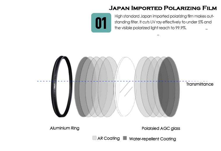 MRC Polarizing filter (CPL)