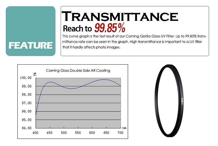 CORNING GORILLA GLASS UV FILTER