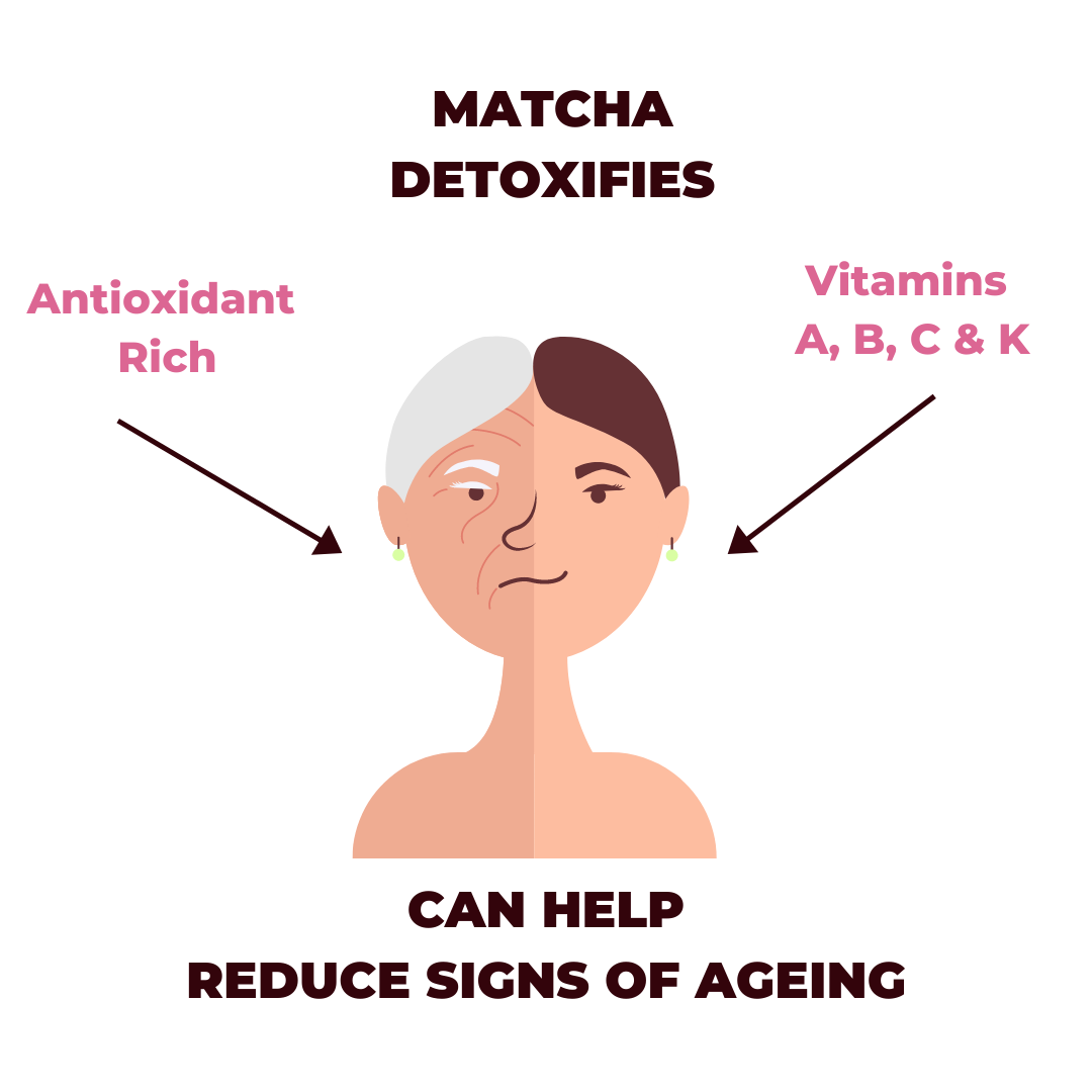Matcha Detoxifies and is Anti Ageing