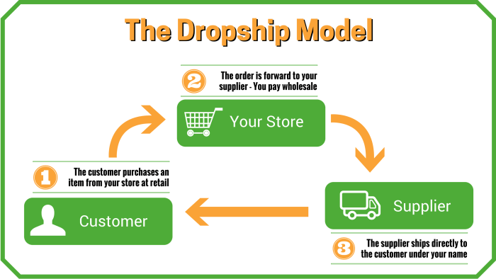 Dropshipping-for-shopify-website-for-sale