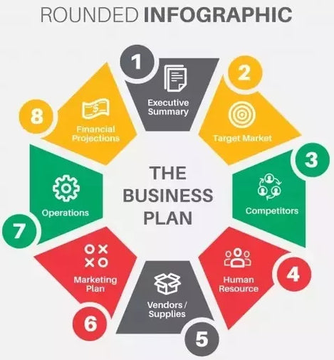key-elements-business-plan-writing-vancouver