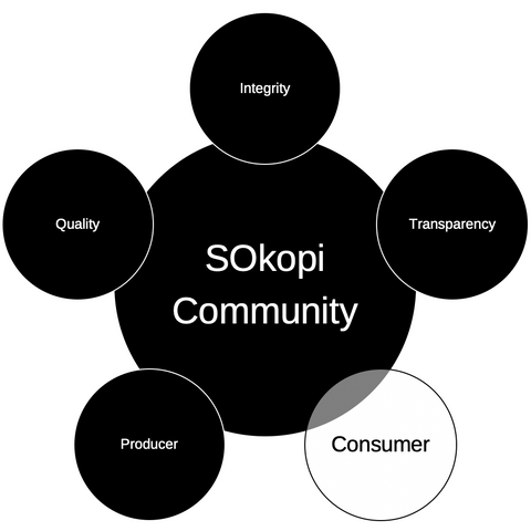 SOkopi Customers - You are our missing piece