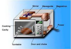 working of micro wave oven