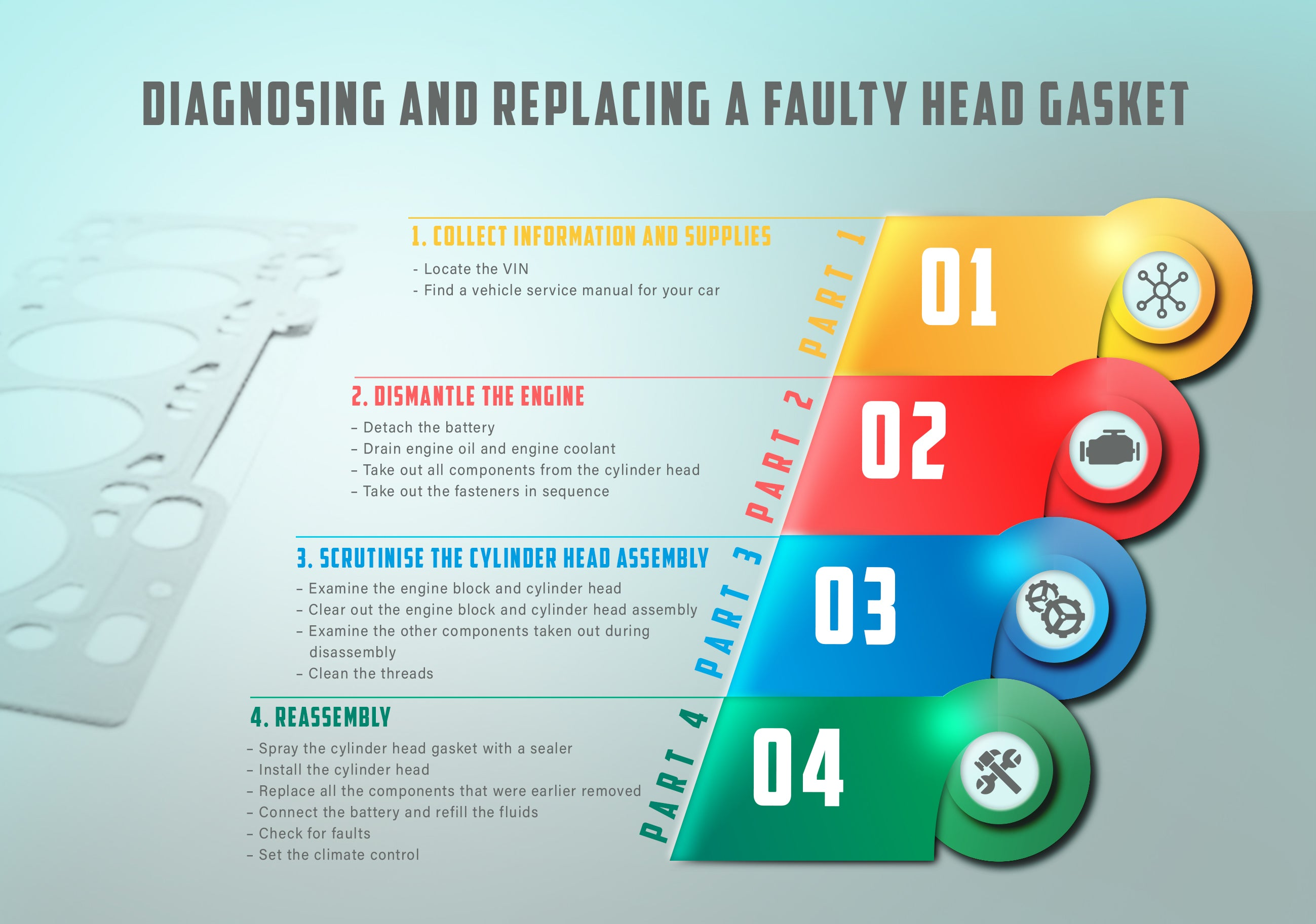 Diagnosing and replacing faulty head gasket infograph