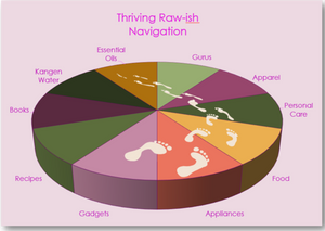 Navigating Your Way Around The Thriving Raw-ish Site