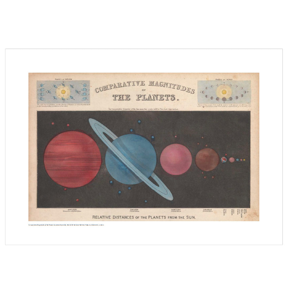 Comparative Magnitudes of the Planets Print