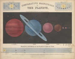 Comparative Magnitudes of the Planets