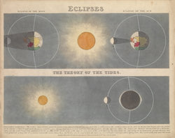 Eclipses and The Theory of Tides