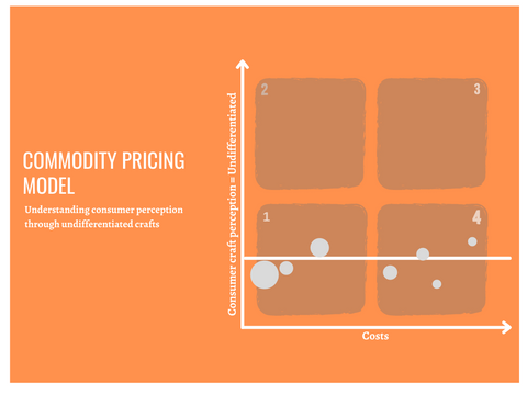 Crafts have a commodity pricing model