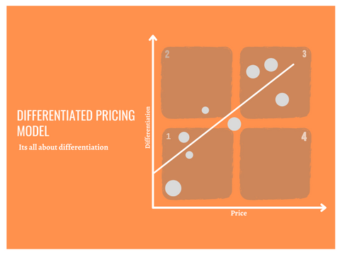 Crafts need a differentiated pricing model