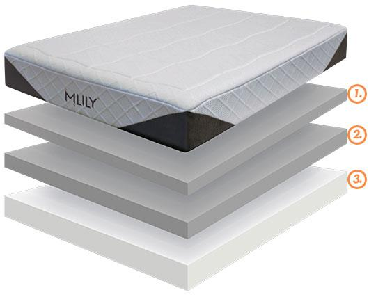 Best price Mlily memory foam mattress at Comfort for All Mitcham