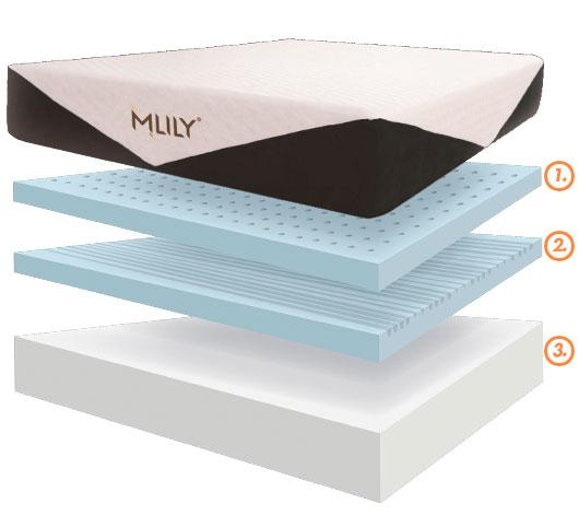 Comfort for All Mitcham offers best value of Mlily memory foam mattress