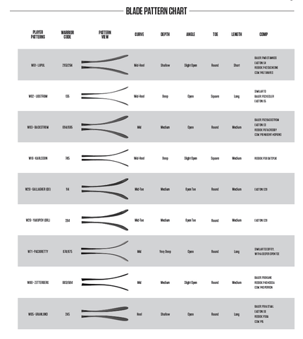 Warrior Hockey Flex and Blade Curve Chart