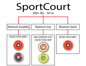 sport court and inline hockey court wheels