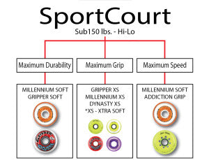 sport court hockey wheels
