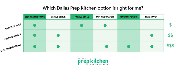 Dallas Prep Kitchen Meal Options