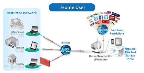 VPN Router for Home User