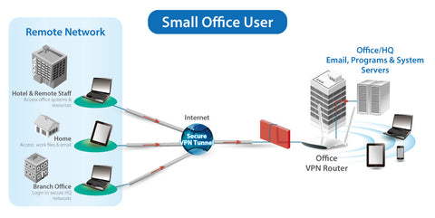 VPN Security and Convenience for Small Office User