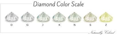 diamond colour scale