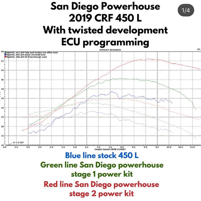 San Diego Powerhouse Stage 1 Power Kit - 2019-21 CRF450X/L/RL