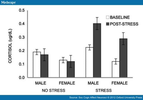 Cortisol Stress Levels