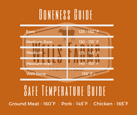 Meat doneness guide - safe meat temperature - pork, beef, chicken