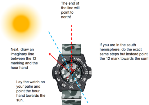 How to use your watch to tell the direction