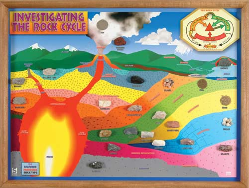 "Framed Rock Cycle Chart | 18"" x 24 
