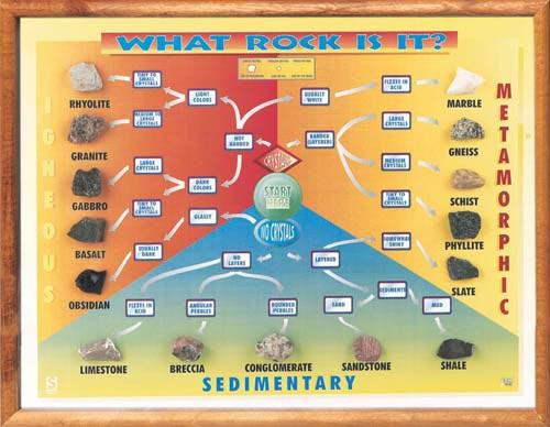 What Rock Is It? Framed Chart with Minerals | Grades 6-12
