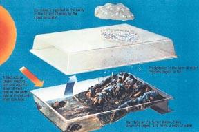 Water Cycle Demonstrator | Elementary & Intermediate School Students