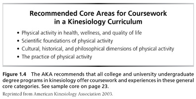 Recommended Core Areas
