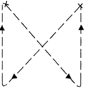 Figure 2.2 Skipping from both corners