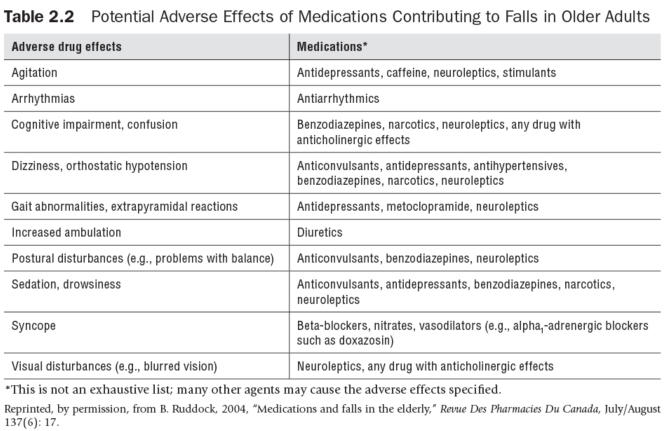 Table 2.2 Potential Adverse Effects of Medications Contributing to Falls in Older Adults