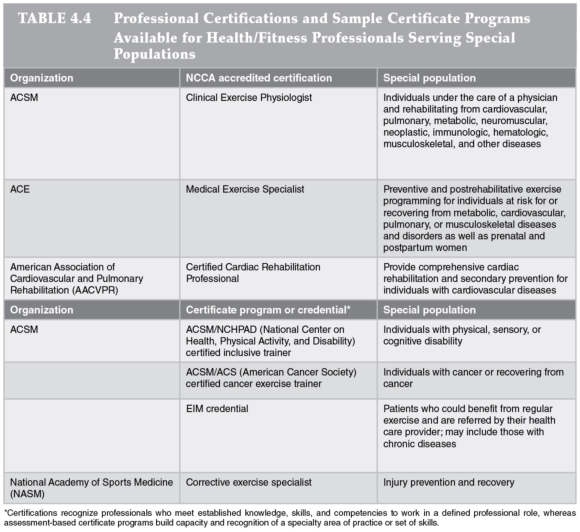 Guidelines for health/fitness facility professional staff