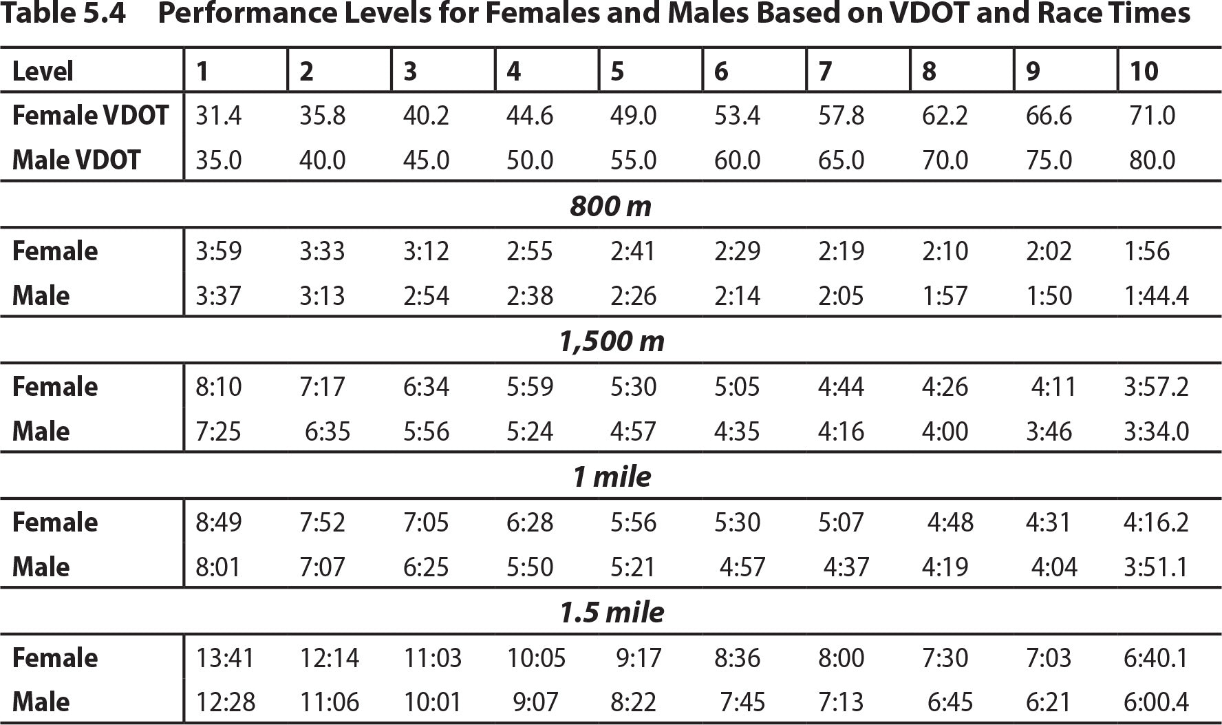 Table 5.4Performance Levels for Females and Males Based on VDOT and Race Times