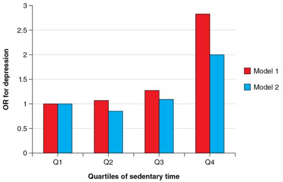 Figure 12.1 Odds ratios (OR) for depression across quartiles of objectively assessed sedentary time from the NHANES study. Model 1 is the least adjusted model and model 2 is the most adjusted.