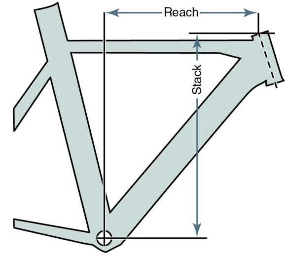 Figure 1.9 Stack and reach.