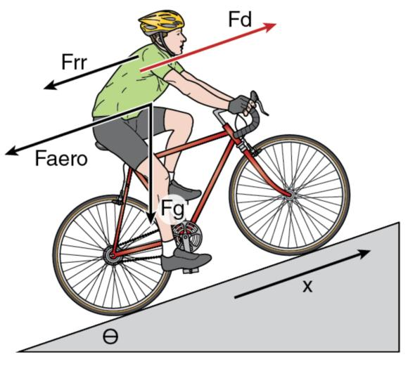 Figure 9.1 Interaction of four forces determining bicycle speed.