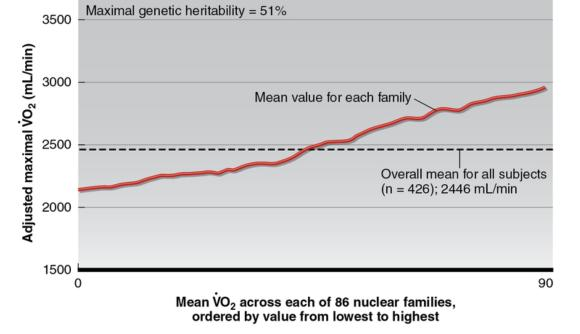 Figure 11.5 General depiction of familial aggregation for adjusted V\od\Omax in the sedentary state; concept derived from the HERITAGE Family Study (4). Average V\od\Omax (solid line) for each nuclear family is ordered from lowest to highest along the -axis. The higher average V\od\Omax for families to the right of the graph is due to family members with a V\od\Omax above the average value for all subjects, which was 2,446 mL · min(dashed horizontal line). V\od\Omax values are adjusted for age, gender, height, weight, fat mass, and fat-free mass.