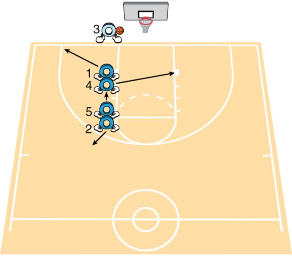 Player positions for the stack inbounds play.