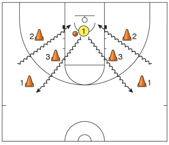 Figure 3.3 Inside-foot layup game-ready drill.