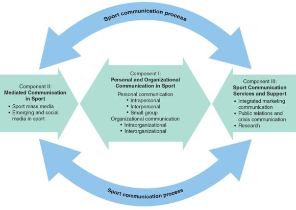 Figure 4.4 The Strategic Sport Communication Model (SSCM).