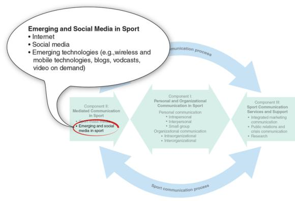 Figure 8.1 The second segment of the second component of the SSCM is emerging and social media in sport, including the Internet, social media, and emerging technologies such as vodcasts and video on demand.