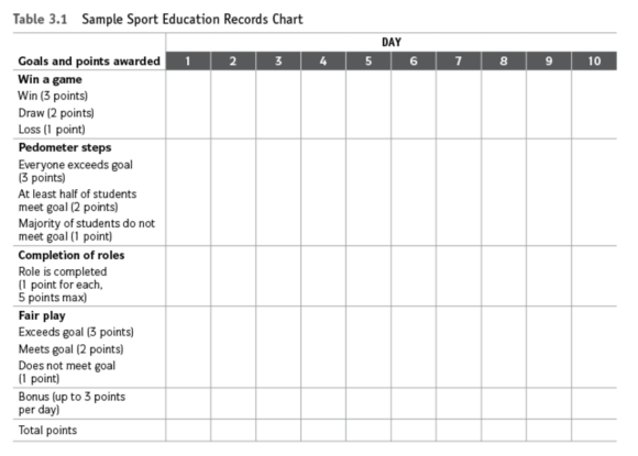 Table 3.1 Sample Sport Education Records Chart