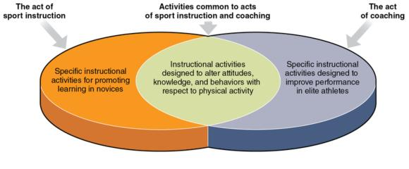 Figure 15.1 The acts of sport coaching and of sport instruction are characterized by considerable overlap.