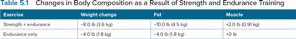 Table 5.1 Changes in Body Composition as a Result of Strength and Endurance Training
