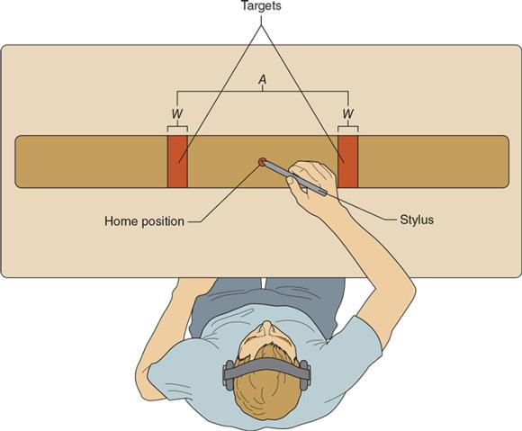 FIGURE 6.1 Illustration of a participant performing a Fitts tapping task.