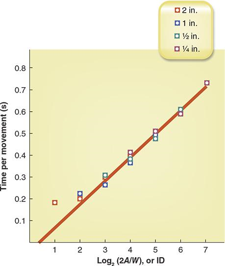 FIGURE 6.2 Average movement time (MT) as a function of the index of difficulty (ID).
