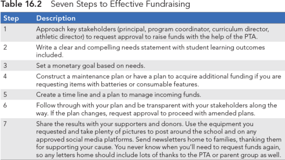 Table 16.2 Seven Steps to Effective Fundraising